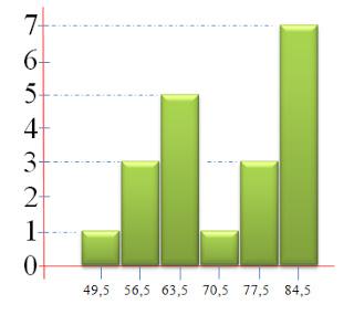 Distribusi frekuensi fahrudinahmad grafik histogram ccuart Choice Image